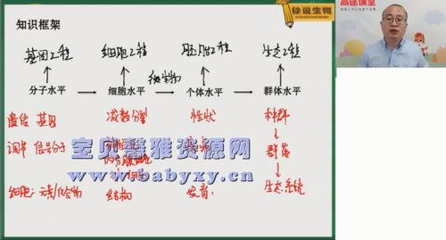 高途2020年高三生物暑期班徐京(2021版5.39G高清视频)百度网盘
