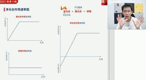 2021猿辅导暑期班张鹏生物(完结)(高清视频)百度网盘