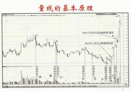 王焕昌妖股绝学爱股轩小课(4.68G超清视频)百度网盘