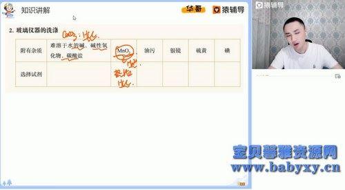 2021猿辅导高三化学廖耀华寒假班(清北)(6.13G高清视频)百度网盘