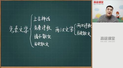 2020高途六年级白旭语文小升初期末冲刺课(931MB高清视频)百度网盘