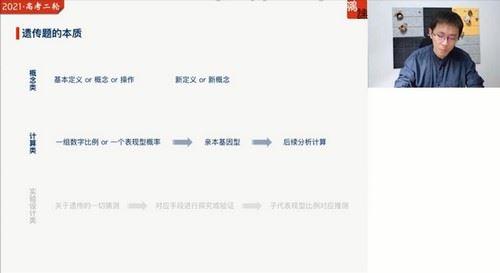 2021春季高三张鹏生物高考清北班(高清视频)百度网盘