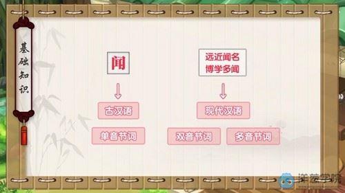 洋葱初中语文文言文解题锦囊(719M 450P标清视频)百度网盘